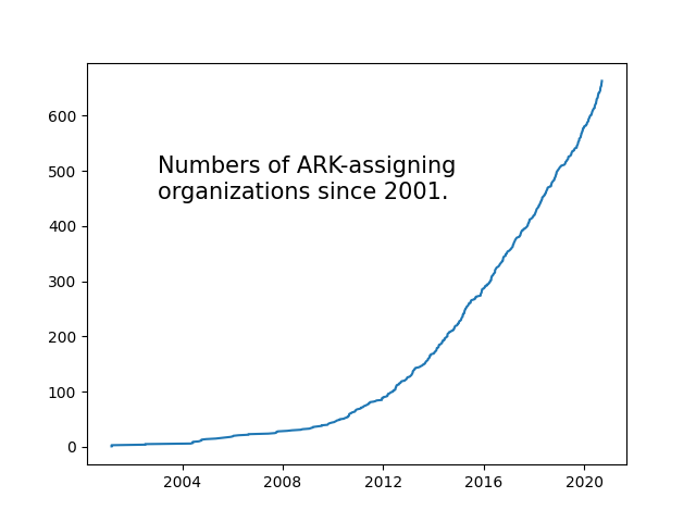 Numbers of ARK-assigning organizations since 2001.